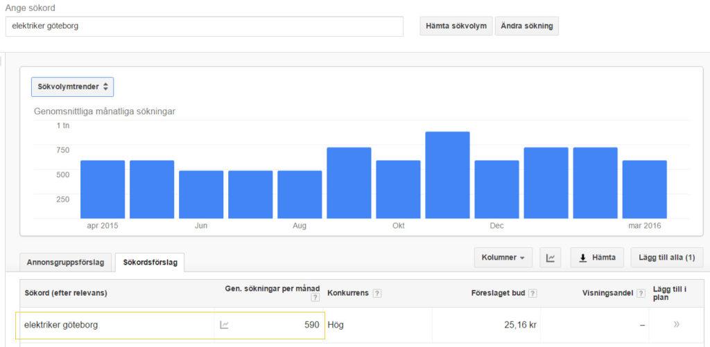Sökning på Googles sökordsplnerare
